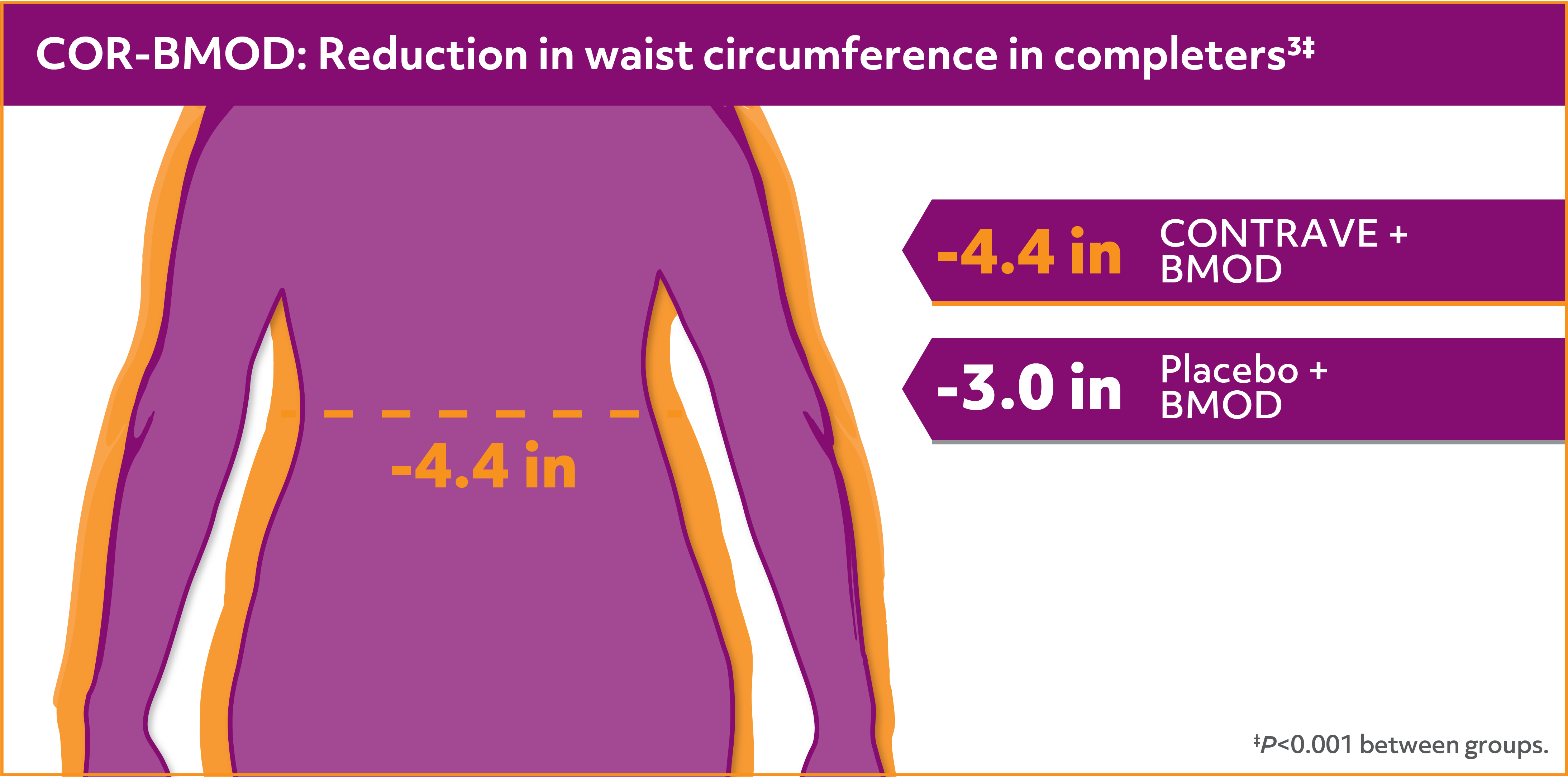 Reduction in waist circumference with CONTRAVE + behavior modification