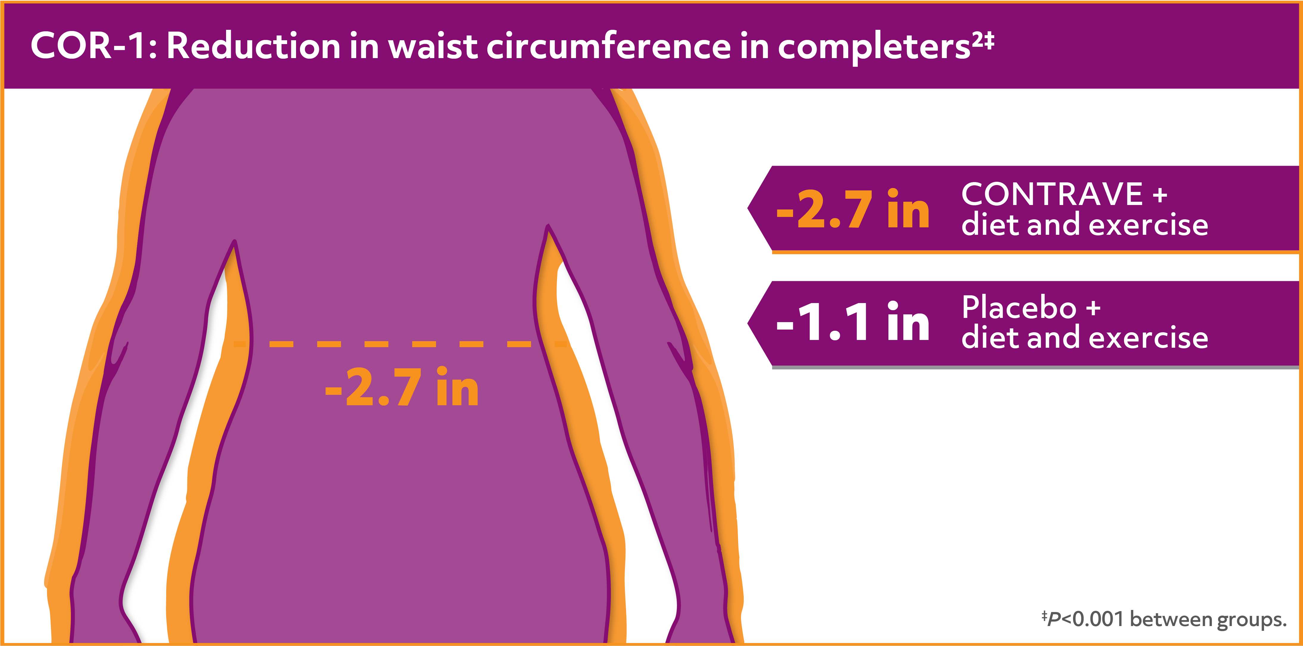 Reduction in waist circumference with CONTRAVE + diet and exercise